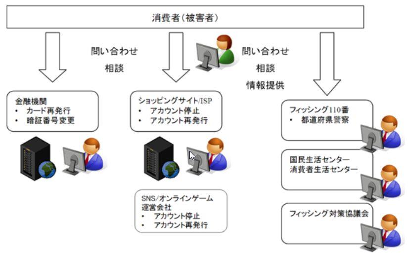 利用者向けフィッシング詐欺対策 ガイドライン